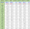 대전광역시 동구 인구통계 현황, 인구수, 세대수, 가구당 인구, 남녀인구, 남녀비율 (2017년 6월 기준)