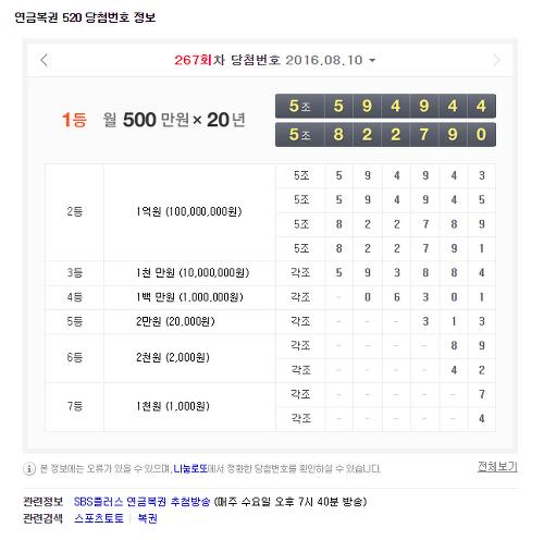 연금복권267회당첨번호 바로 알아봅시다 (간단)