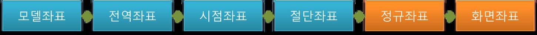 컴퓨터 그래픽스 이론 정리 - 정규좌표와 화면좌표