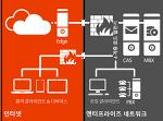 Exchange Server 2013 아키텍처 개요 -1