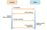 [iOS] APNS JWT (JSON Web Token)