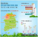 2017년 12월~2018년 2월 전국 입주예정 아파트 현황