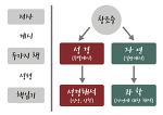 <기초과정 I - 4기> 카드뉴스