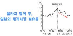 일본의 잃어버린 20년과 이명박근혜 정부의 8년9개월