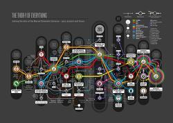 마블 시네마틱 유니버스 인포그래픽(Marvel Cinematic Universe infographic)