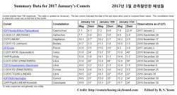 Summary Data for 2017 January''s Comets