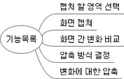 인터페이스를 통한 소프트웨어 설계