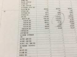 내 월급은 대한민국 상위 몇%일까요?