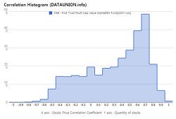 First Trust Multi Cap Value AlphaDEX Fund $FAB Correlation Histogram