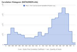 First Trust Eurozone AlphaDEX ETF $FEUZ Correlation Histogram