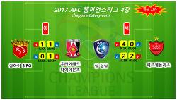 2017 AFC챔피언스리그 4강 결과,대진,시간,일정