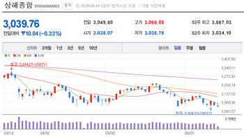 20180604 중국 펀드 환매