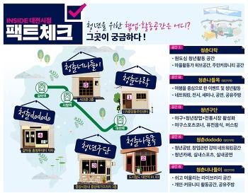 [팩트체크]대전 청년활동 공간 5곳 어디어디?