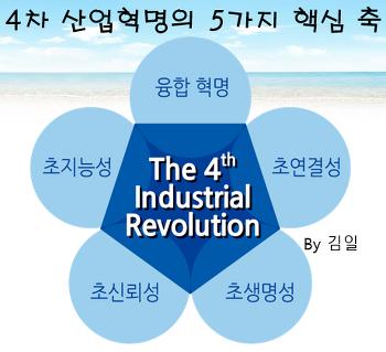 ■4차산업혁명,5가지 축으로 올라타자■(영상 포함)
