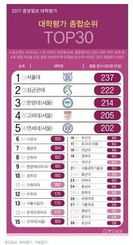 2017 대학순위 / 대학교 순위 - 중앙일보