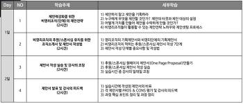 비영리 단체의 기획/후원& 모금 전략 & 제안서 작성 강좌 안내 (선착순 10명 무료) 2018. 4/9~10 (월/화)