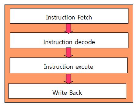 프로그래밍 성능 향상을 위한 C/C++ 튜닝