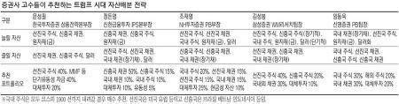 """""""트럼프 시대, 美주식·금·원자재 담아라"""""""