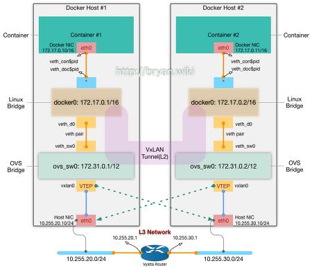 Open vSwitch, VxLAN을 이용한 분산 Docker 컨테이너 간의 네트워크 연결(2/2)