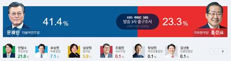 19대 대선 경합 지역 개표 자세히 보자 서울 강남 TK,PK의 변화까지