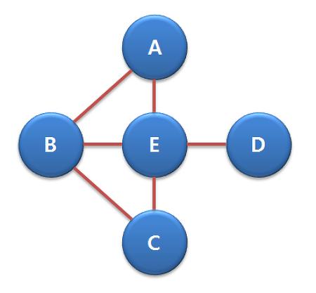 [네트워크 이론] 전달 가능성(Communicability) & 부분 그래프 중심성(Subgraph Centrality)