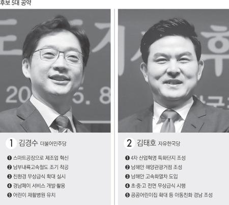 [18.05] ③ 경남지사-고속철도·무상급식 '닮은꼴'… 정책 대결보다 '인물 대결'