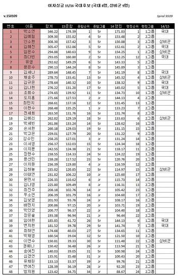 2015 피겨 세계선수권 한국 출전자 및 국가대표 명단