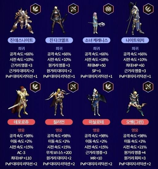 리니지M 새로운 변신 카드 추가 + 신규 포함..