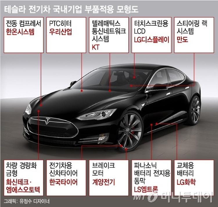 테슬라 모델3 전기차 부품 한국 기업, 생각보다 테슬라는 한국 차다