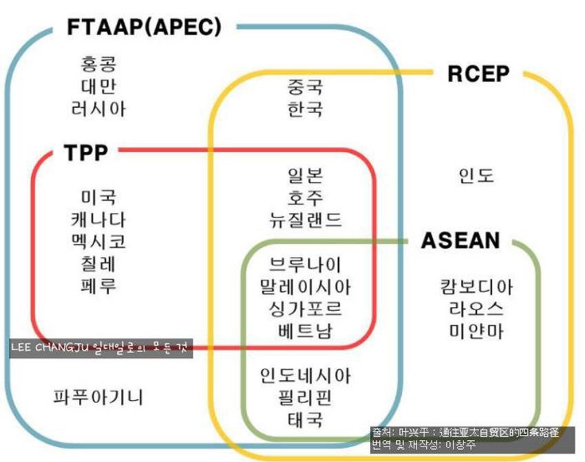 FTAAP, TPP, RCEP에 대한 오해.