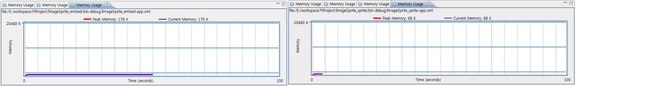 Flash App Performance : Image Sprite Sheet 를 사용하면 얼마나 차이가 날까?