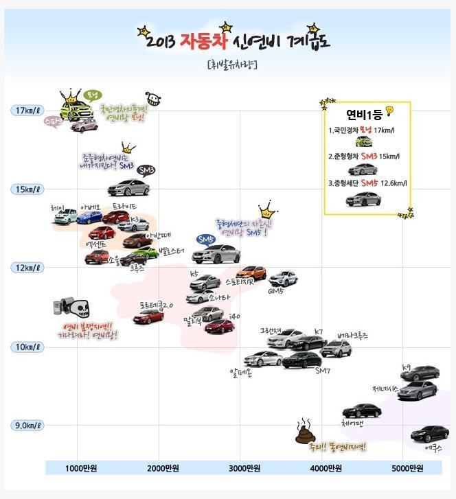 2013 자동차 신연비 계급도 휘발유차량 복합연비