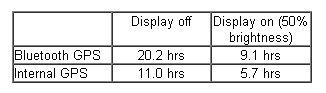블루투스 GPS와 내장 GPS의 실 사용 시간 비교