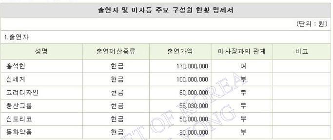아름지기 기부자명단-홍라희등 삼성가외에 기업,은행도 출연[2008.2009.2011출연내역]