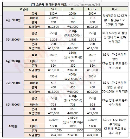 LTE 요금제 및 할인금액 비교표