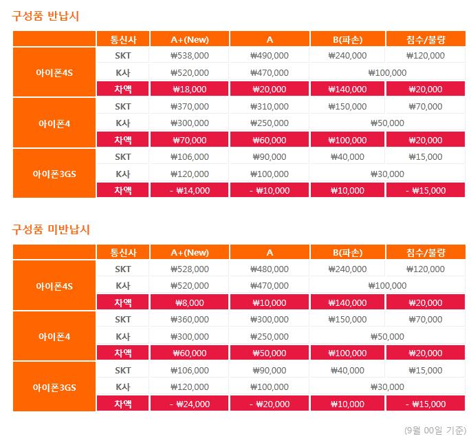 변경전 SKT 아이폰 보상판매 가격과 등급