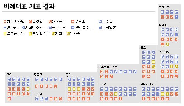 소선거구개표결과