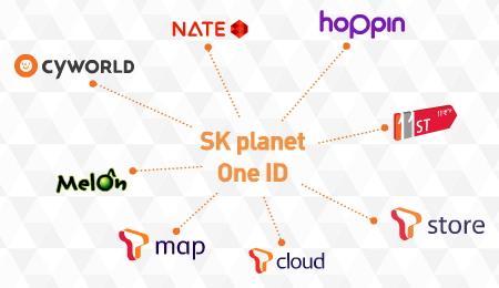 SK Planet (플래닛) One ID (원 아이디)
