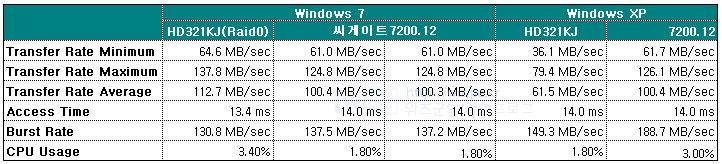 Seagate 7200.12 / HD321KJ 성능비교