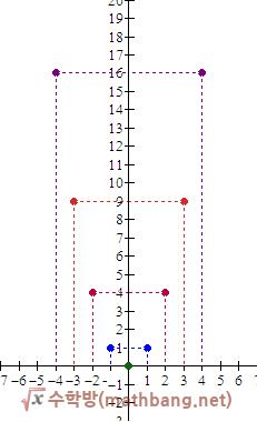 y=x² 그래프.