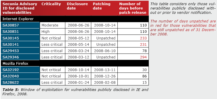 Secunia2008Report.pdf 파일의 12쪽에서 도표 발췌