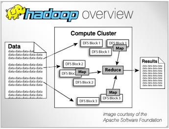 다이퀘스트 블로그 :: 하둡(Hadoop)을 활용한 빅 데이터 협업필터링 분산처리 모듈 개발
