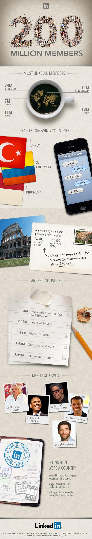 취업, 채용, 경력관리, 사업용 SNS - 링크드인(LinkedIn).. 사용자 2억명 돌파!