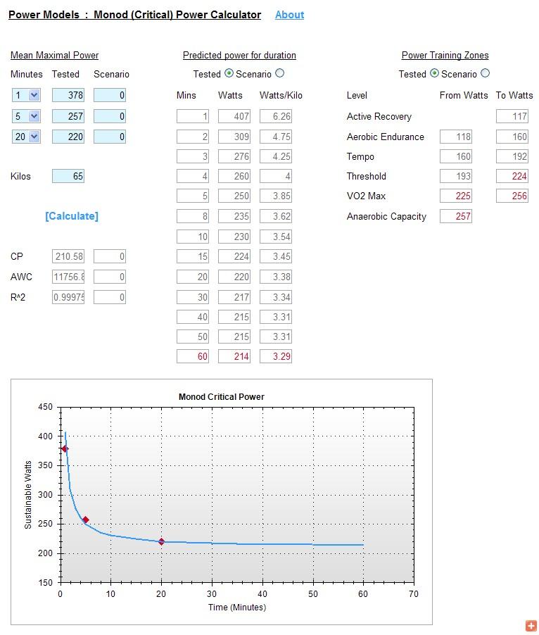 CP 그래프와 파워존