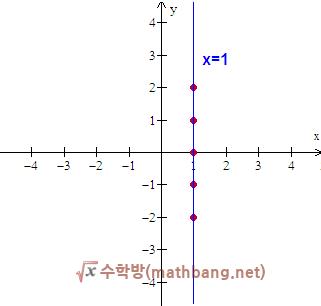 y축에 평행한 직선의 방정식, x = m