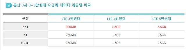 SKT 데이터 확대, 3-5만원 중저가 스마트폰 요금제 데이터 제공량 비교