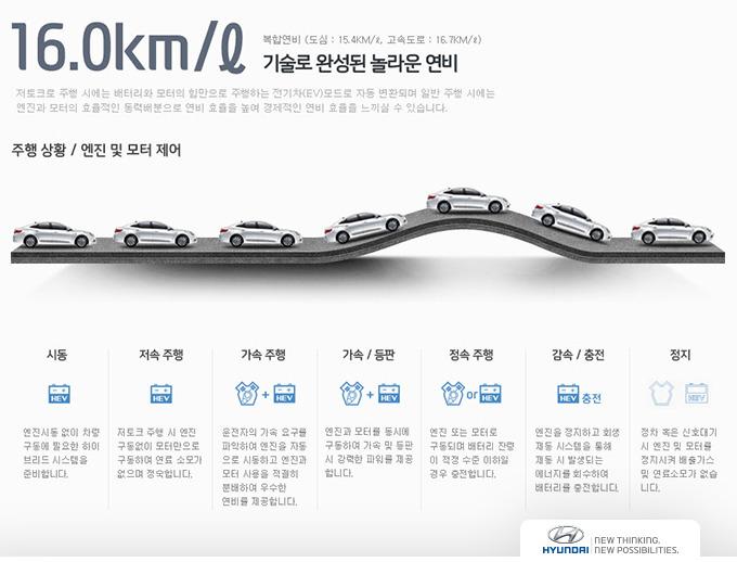 그랜저 하이브리드의 16.0km/l 연비