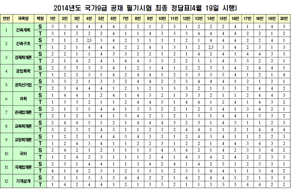 9급공무원시험 영어,국어,한국사 기출문제 다운로드 따라따라