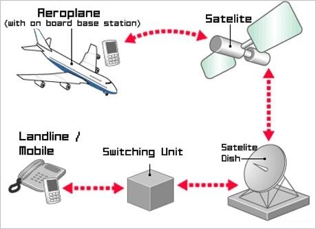 항공기 안에서 휴대전화와 지상 전화 연결