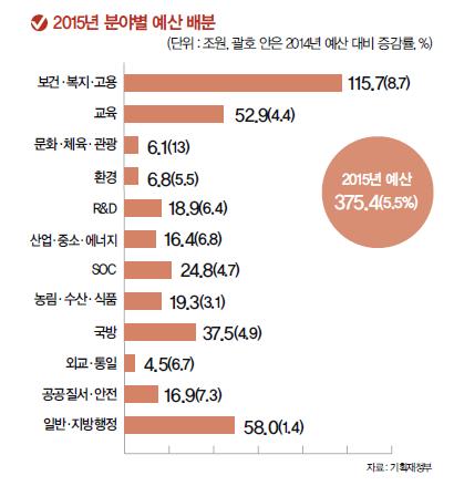 2015년 정부 예산